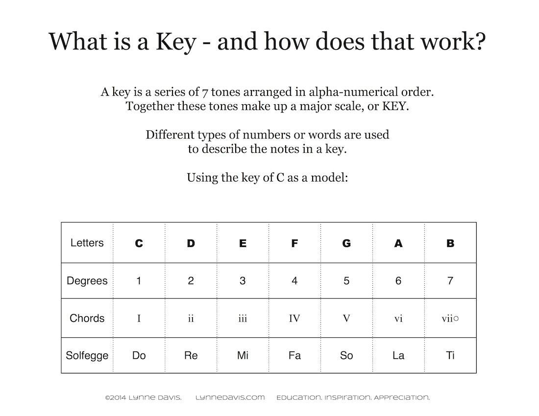Free Worksheet Key Signature Worksheet writing key signatures lynne davis music what is a key